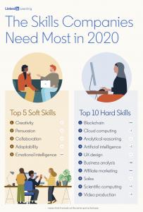 LinkedIn Most Indemand soft and hard skills