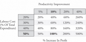 Table showing productivity improvement as a percentage of labour cost