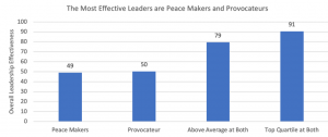 GRAPH: The most effective leaders are peacemakers and provocateurs